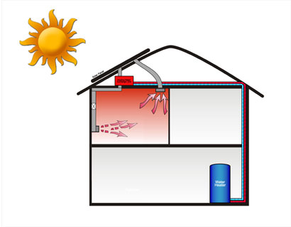solar air heat water heater system